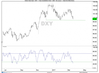 Dollar Index DXY Daily