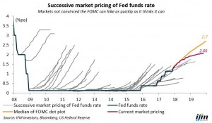 Market pricing of FED Funds