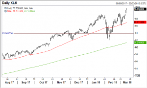 XLK Daily with 50- and 200-day SMAs